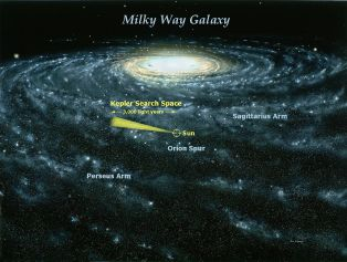 The environment of the Sun in the Milky Way